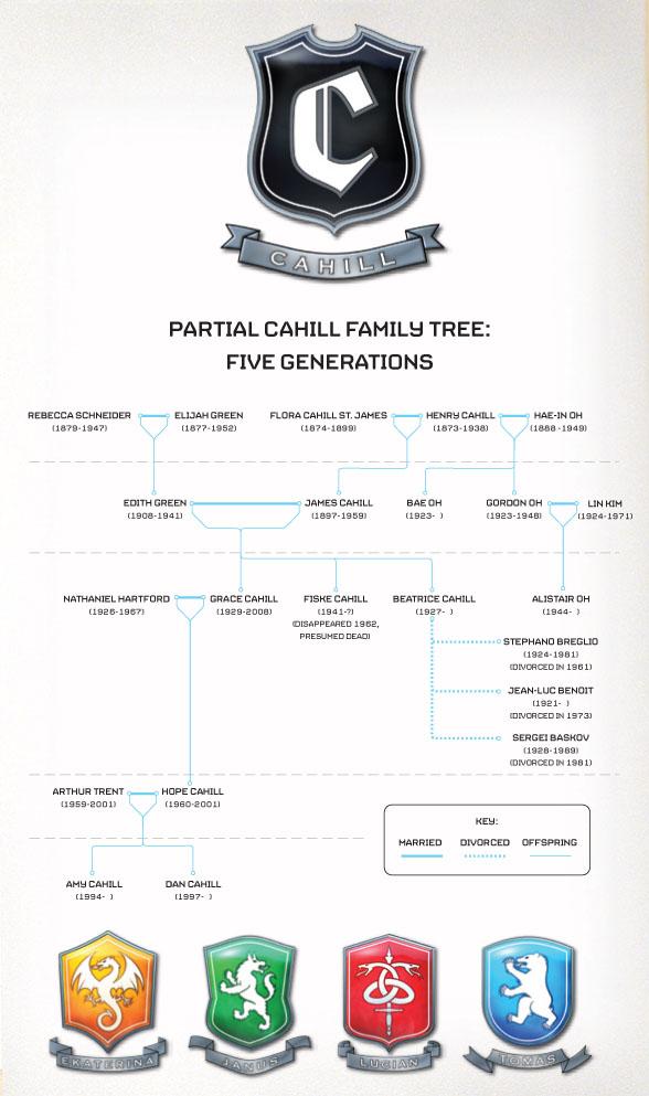 the trent family tree