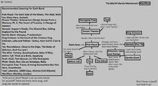 Progressive Flow Chart