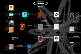 Orbitalchart