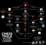 Chris Thile Flow Chart