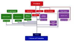 NicDonalds GovernmentStructureofGranColombia