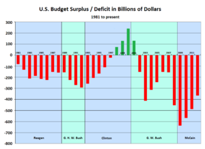 U.S. Federal Budget Surplus Deficit in Billions of Dollars since 1981 (SIADD)