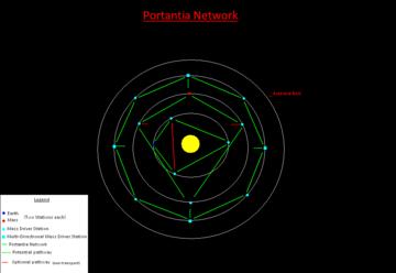 Portantia network