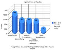 Rossiskaia imperia kd actual rep mps