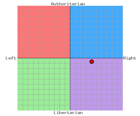 File:IATGs political compass.jpg