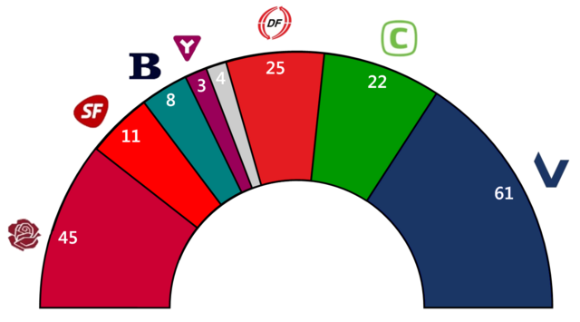 File:Seat Results Denmark 2007.png