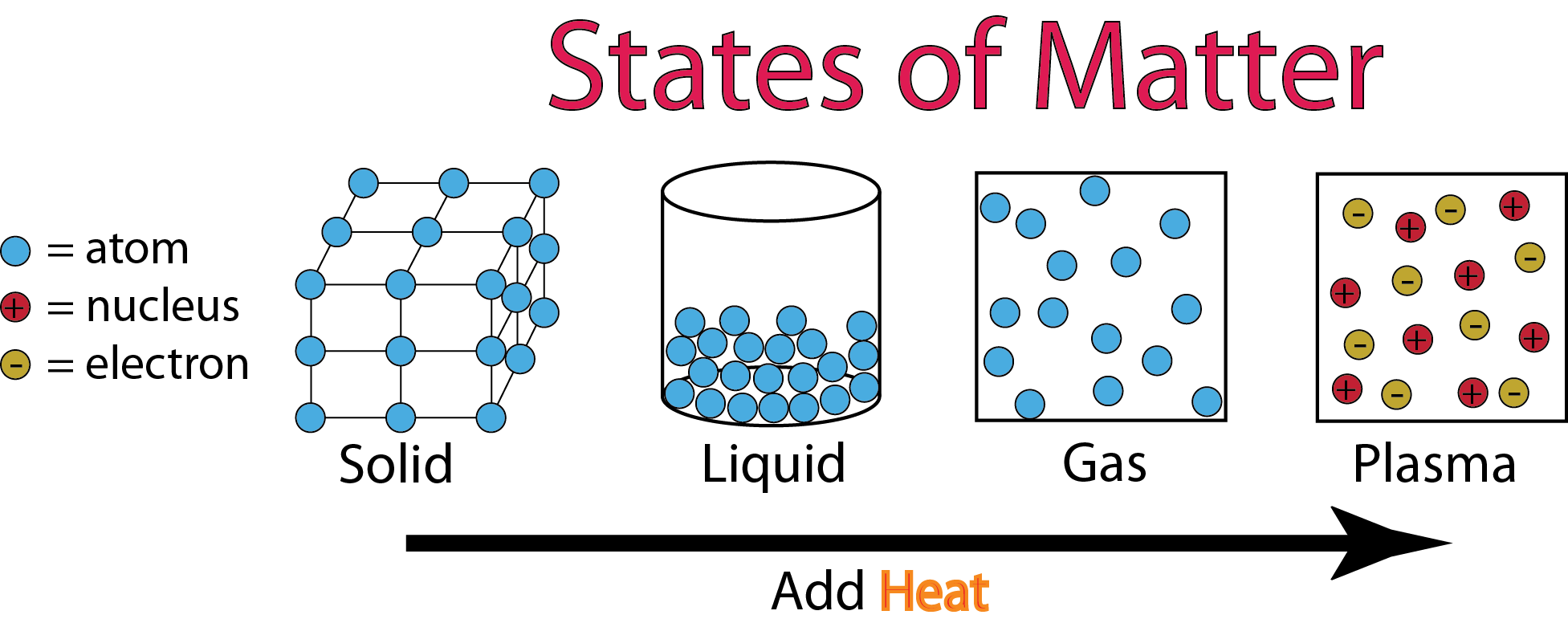 States of matter | Amazing Science Wiki | Fandom powered by Wikia