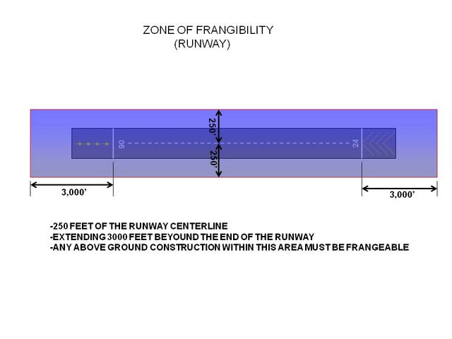 File:Zone of Frangibility RWY.jpg