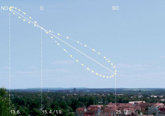 File:Analemma pattern in the sky.jpg