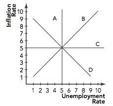 Ap macroeconomics study questions