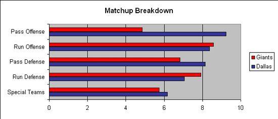 NYG DAL Divisional Matchup