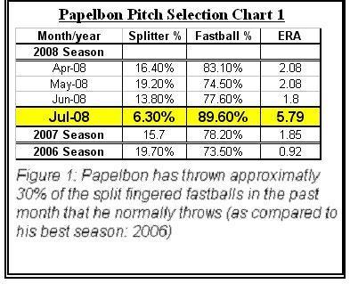File:Pap split chart.JPG