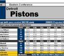 Article:2008-09 NBA Scouting Reports: Central