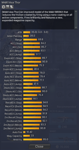 File:M4A1 Asa Thor detailed statistics.png