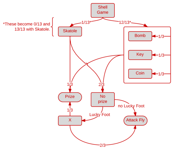 File:Shell Game Flowchart.png