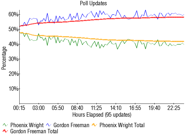 Graph2520