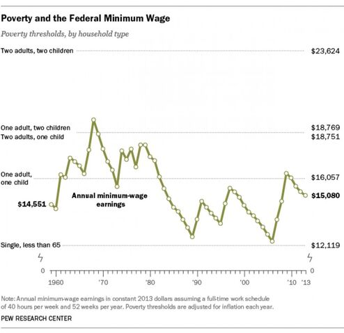 File:Minimum wage timeline and thresholds.jpg