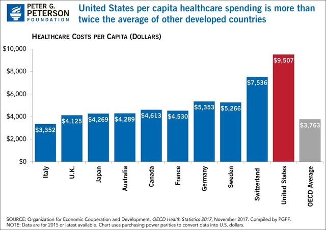 File:Total healthcare spending per capita by country.jpg