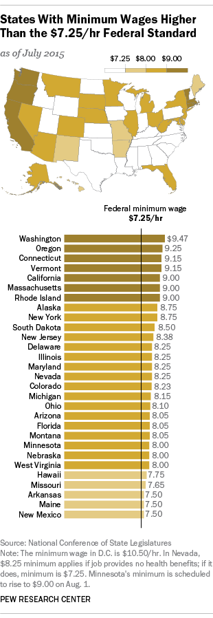 States with minimum wages higher than federal standard