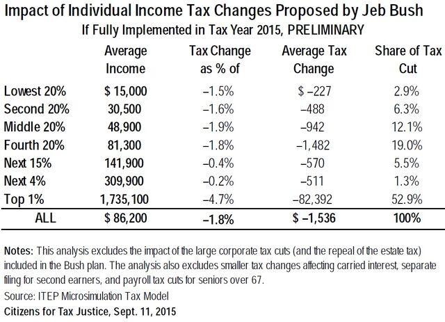 File:Jeb Bush tax chart.jpg