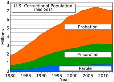Correctional population USA
