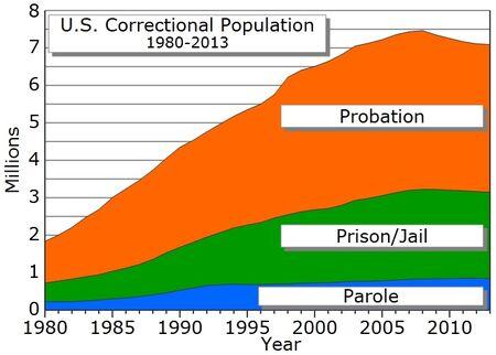 Correctional population USA