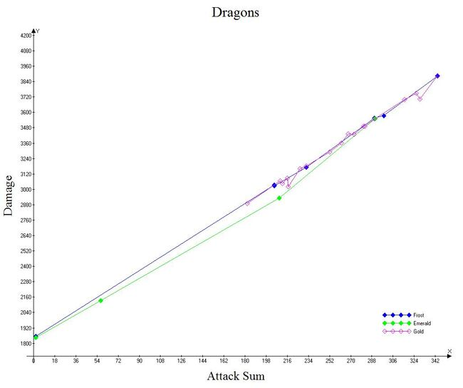 Dragons raw data
