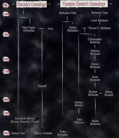File:NTT-LOI-Timeline-Family Tree-Translated.jpg