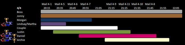 Day 4 Schedule