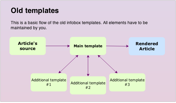 File:Old templates.png