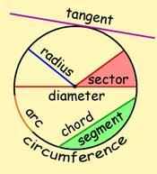 File:Ss-circle.jpg