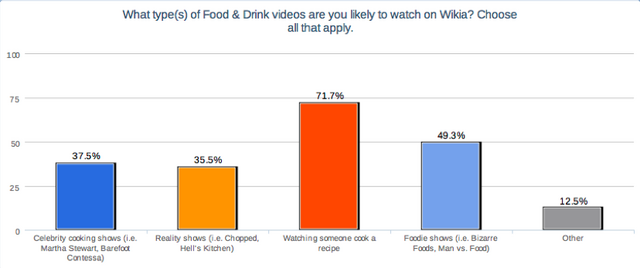 File:Types of Food Videos.png