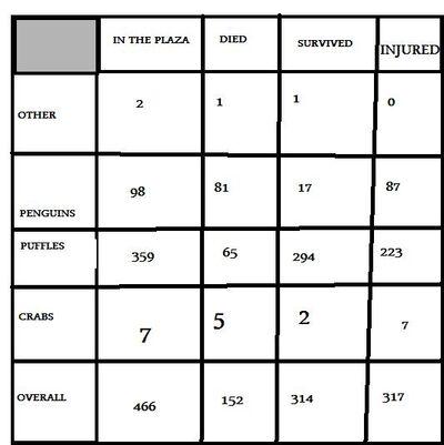 Plaza fire chart