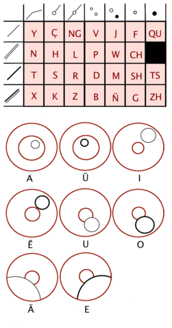 File:Long Circular Alphabet.png