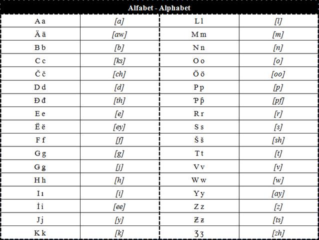 File:Alfabet34final.png