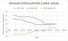 Soiga nieuw bevolkingsgroei-0