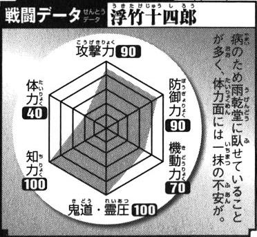 File:Ukitake Battle Data.jpg