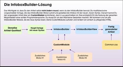 Vorlagen-InfoboxBuilder 2.png