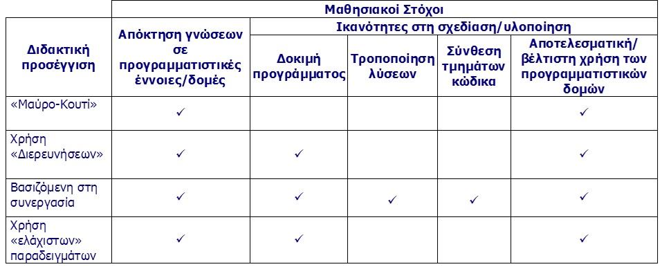 Stoxoi1