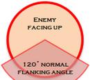 Flanking
