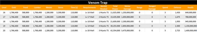 Venom trap level 20 stats