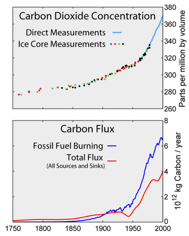 File:481px-Carbon History and Flux-2.png