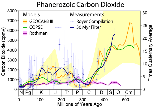 File:Phanerozoic Carbon Dioxide.png