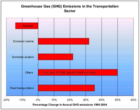 File:Greenhousegastransportation.png