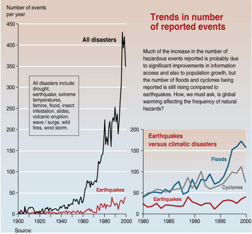 File:Trends in natural disasters.jpg
