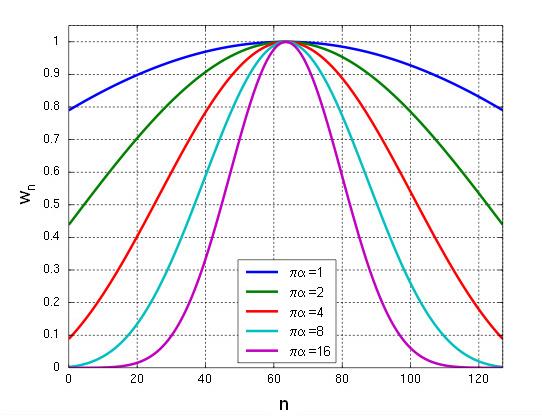 Modified Bessel Functions | ELEC424 Wiki | Fandom powered by Wikia