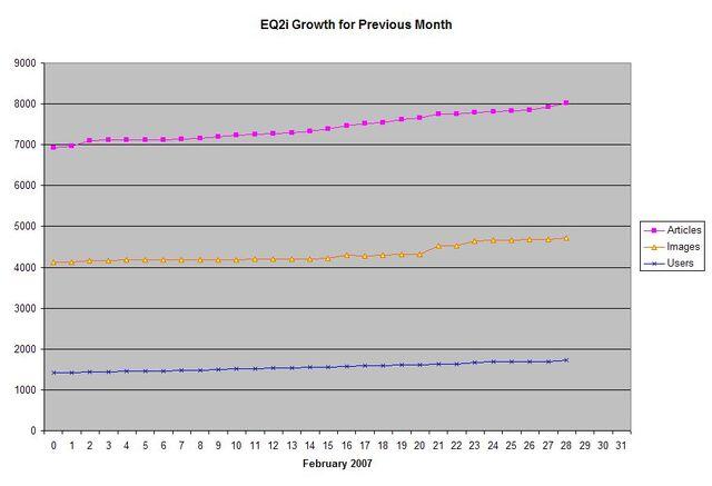 File:EQ2i Growth February 2007.jpg
