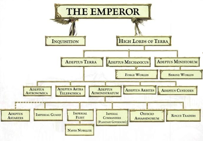 Jerarquía Imperial.png