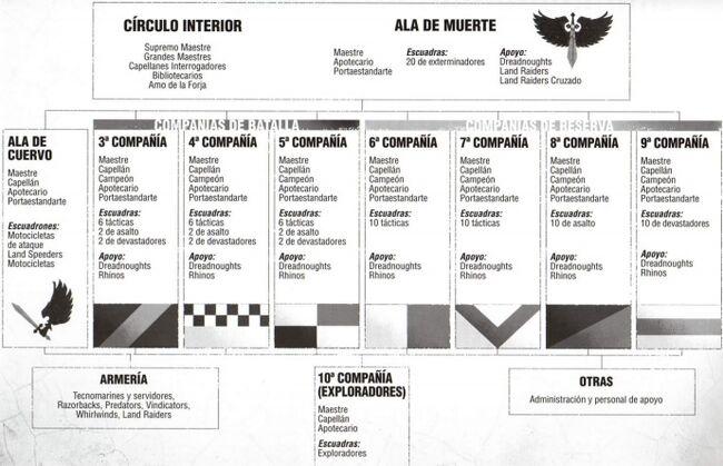 Organización Compañías Ángeles Oscuros Warhammer 40k Ala Cuervo Muerte.jpg