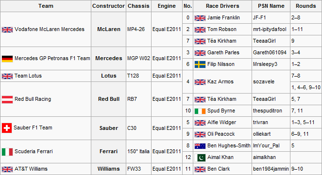 F2S2R12Entry List